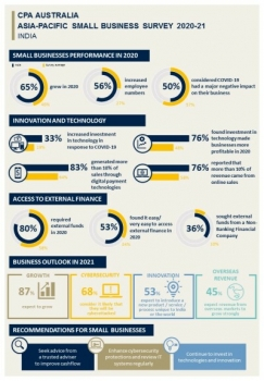 CPA Australia: One-third of Indian small businesses turn to technology to combat COVID-19
