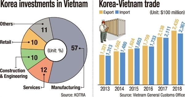 few korean businesses in vietnam mull returning home survey