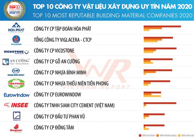 top 10 most reputable building contractors in vietnam