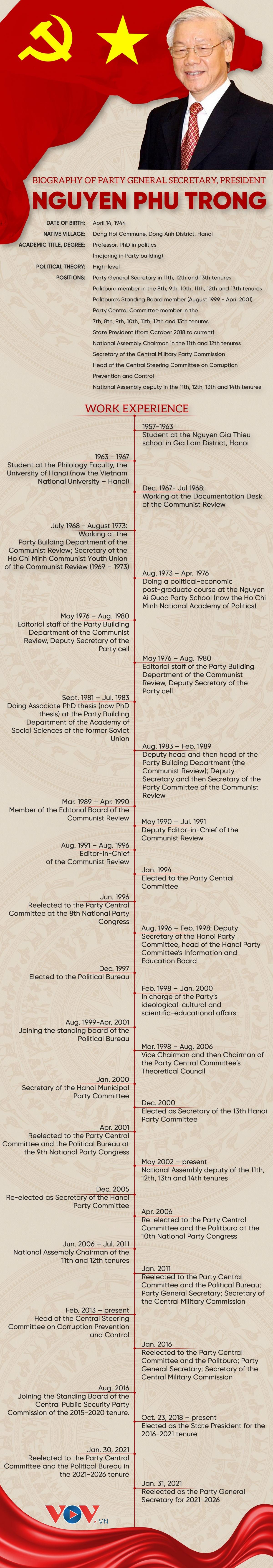 Vietnam General Secretary Nguyen Phu Trong: Biography & Career