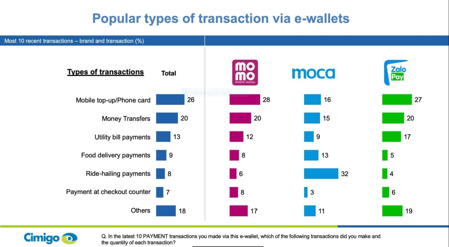 malaysia the highest e wallet usage in southeast asia