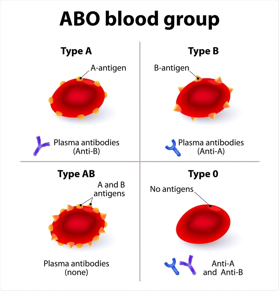 group a blood you are at higher risk for covid 19