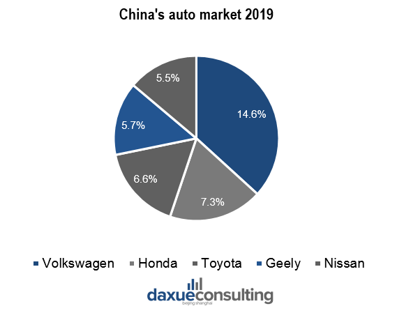 2147 daxue consulting volkswagen china market share
