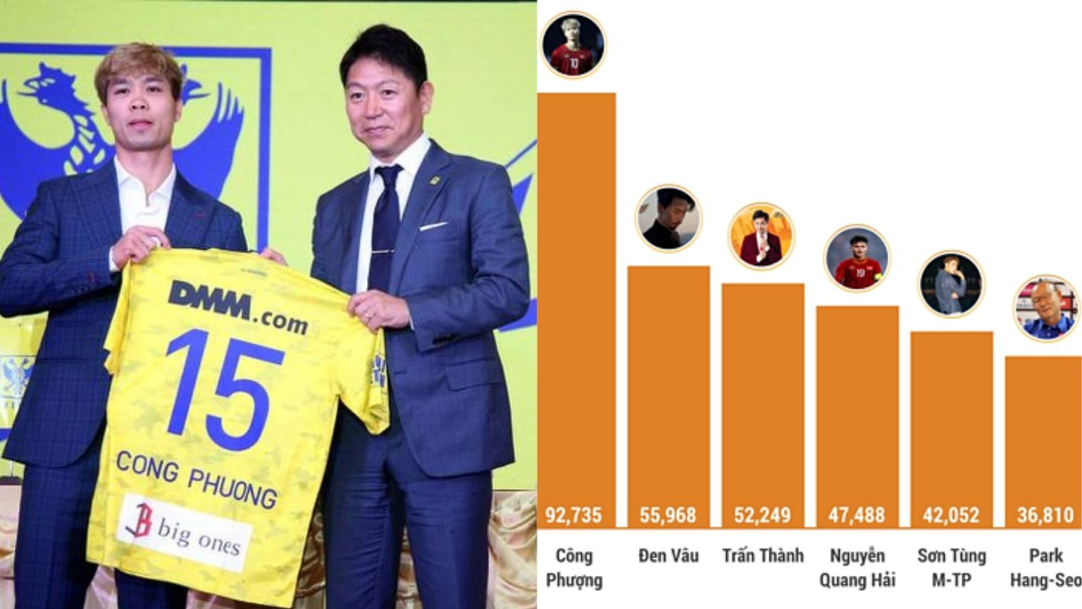 Footballer Nguyen Cong Phuong named biggest social media influencer in Vietnam