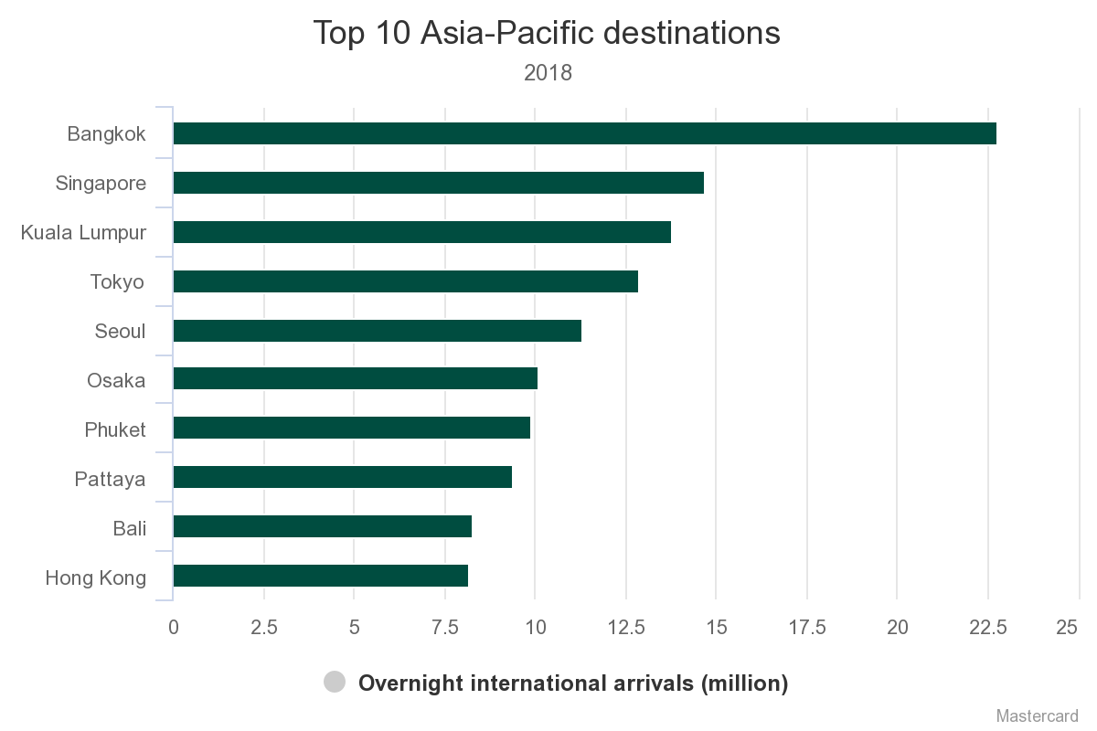 Mastercard lists Hanoi, HCMC among top 20 Asia-Pacific travel destinations