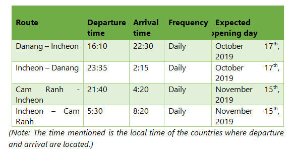 Fly to Vietnam with Bamboo Airways from October 2019