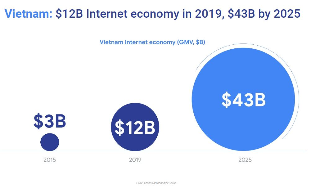 Vietnam, Indonesia lead ASEA in Internet economy growth: Google report