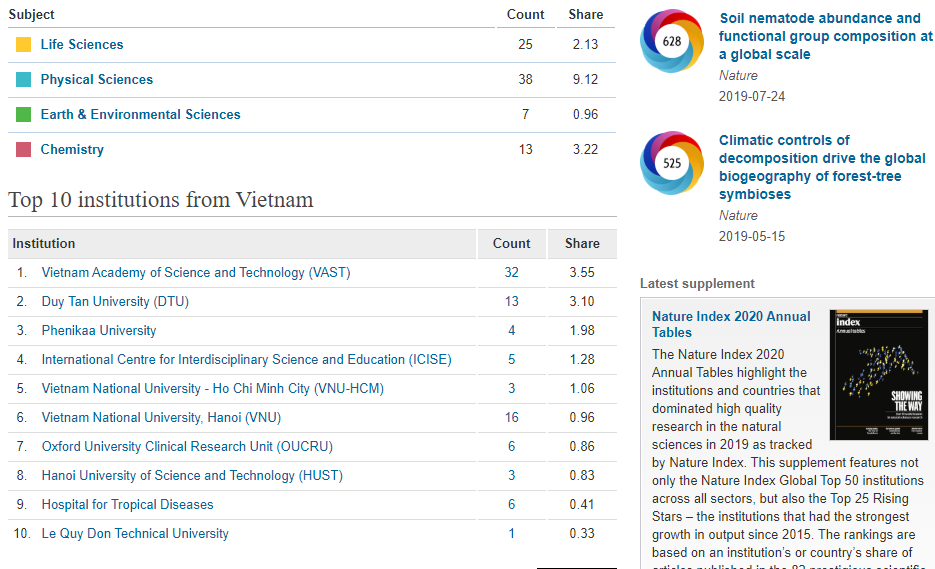 vietnam ranks top 10 asia pacific in high quality published researches by nature index